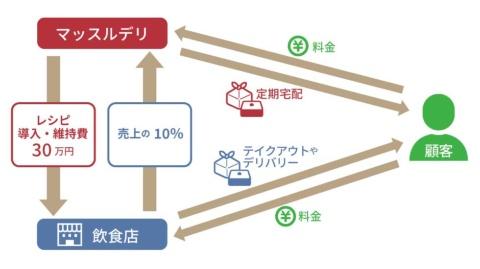 マッスルデリが提供する新しいフランチャイズモデルの仕組み