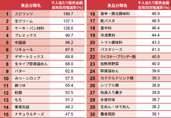 日経POSデータ 食品カテゴリーにおける前年同月比伸び率ランキング