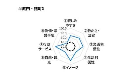半蔵門・麹町の住みやすさを8つの要素で示したレーダーチャート