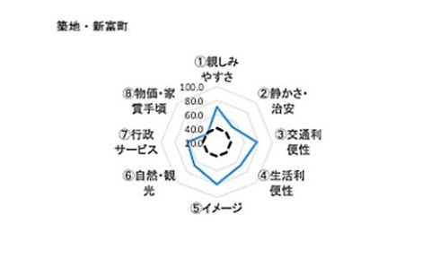 築地・新富町の住みやすさを示すレーダーチャート。半蔵門・麹町に比べて静かさや治安の評価は高くないが、築地場外市場や銀座が近いことから生活利便性の評価が高くなっている