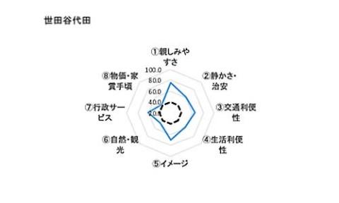 世田谷代田の住みやすさを示すレーダーチャート