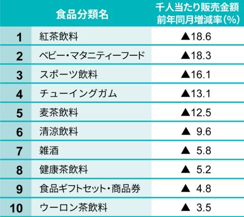 日経POSデータ 食品カテゴリーにおける2020年7月の前年同月比減少率ランキング