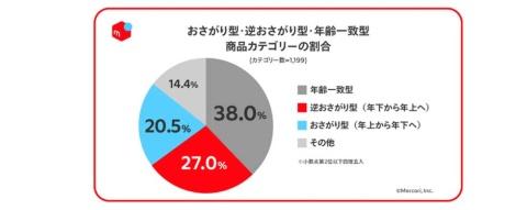 商品カテゴリーの27%が逆おさがり型