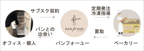 パンフォーユーのビジネスモデル