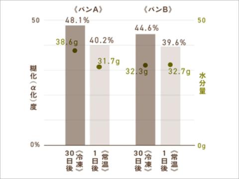 冷凍保存と常温保存の比較