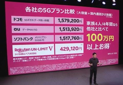 三木谷氏は「家族4人が4年間利用した場合、楽天モバイルなら100万円以上も節約できる」とアピール