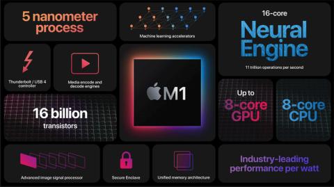 M1は、8コアのCPU、8コアのGPU、16コアのAI向けニューラルエンジン、Thunderbolt/USB 4コントローラーなどを統合したシステム・オン・チップ(出所/アップルのオンライン発表会)
