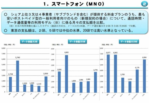 総務省「電気通信サービスに係る内外価格差調査」より。世界6都市での比較で、東京の携帯電話料金は20GBの大容量プランで最も高い水準にあり、それが菅政権が料金引き下げを求める根拠の1つになっている