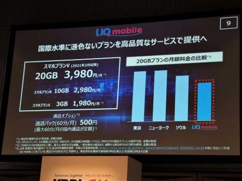 KDDIが「UQ mobile」ブランドで提供を予定している「スマホプランV」。通信量20GBで月額3980円での利用が可能なことから、世界的にも安い水準にあることをアピールしている