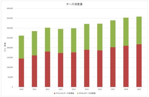 ナチュラルチーズとプロセスチーズの消費量(2010~2019年度)
