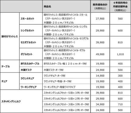 ●月額定額サービス対象商品と4年契約時の月額定額料金(税込み)