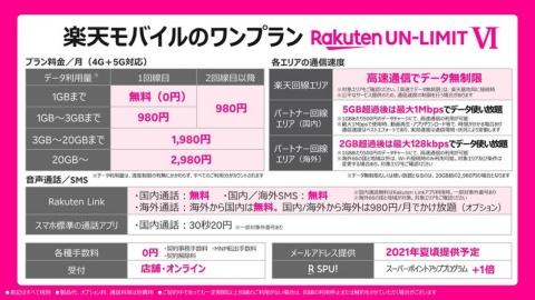 新料金プラン「Rakuten UN-LIMIT VI」の詳細