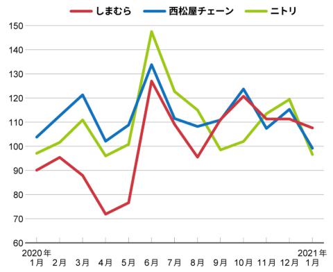 しまむら、西松屋チェーン、ニトリの既存店売上高前年同月比の推移