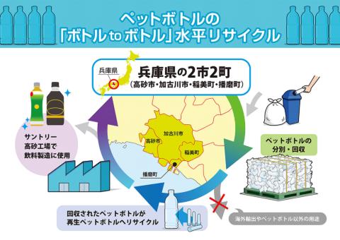 2021年2月3日に発表した「ボトルtoボトル リサイクル事業」のモデル図
