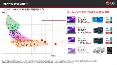 ノートPCの重さ、駆動時間、画面サイズの分布図。LG gramシリーズは14型は駆動時間の長さが、16型と17型では軽さと駆動時間の長さの両立が大きな特徴となる