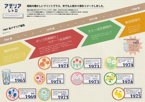 アデリアのプリントグラスは昭和40~50年代にかけて10種類が販売された