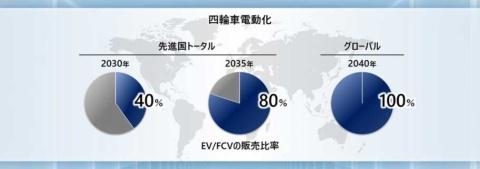 先進国全体での電気自動車(EV)、燃料電池自動車(FCV)の販売比率を30年に40%、35年には80%にするという