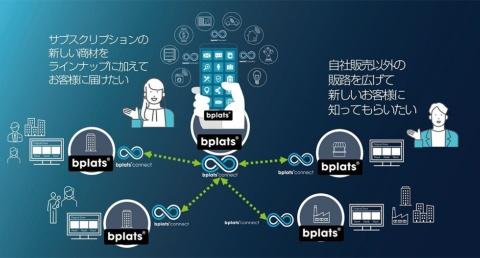 Bplats Connectは、サブスクサービスの販路を拡大したい事業者や新しい商材をラインアップに加えたい事業者には利用価値が大きい(出所/ビープラッツ)