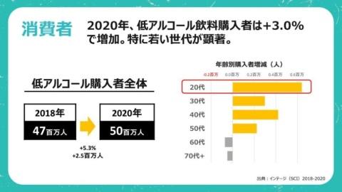 低アルコール飲料の購入者は2018年から2年間で約250万人増えた。そのうち60万人超が20代と、この世代の伸びが著しい