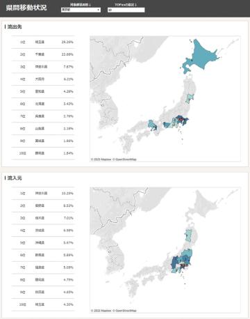 都道府県間移動率をダッシュボード画面で示した例