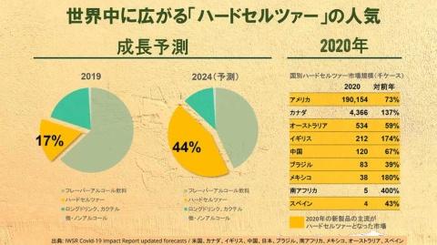 19年は17%だったハードセルツァーのシェアが、24年には44%にまで成長する見通し