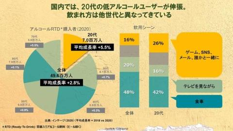 20年の集計では、容器入りアルコール飲料を購入する20代は約700万人、18年との比較では5.5%も伸びている