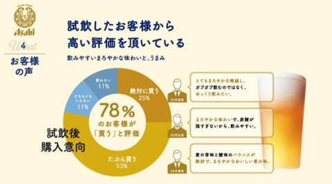 2021年4月に240人に調査した、アサヒビールによる試飲調査結果。78%のユーザーが「買う」と評価した(画像は説明会時のスライド資料)