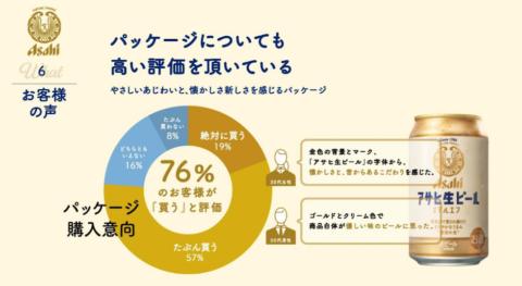 2021年4月に240人に調査した、アサヒビールによるパッケージのアンケート調査結果。76%のユーザーが「買う」と評価した(画像は説明会時のスライド資料)