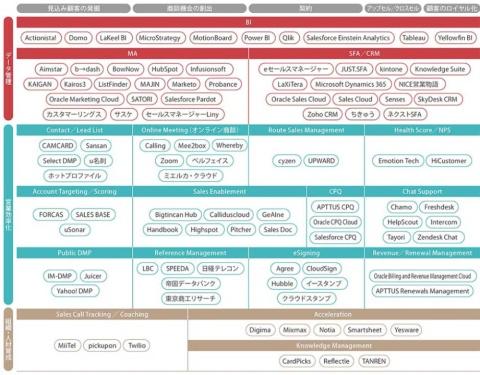 日本版「セールステック・カオスマップ」。「見込み顧客の発掘」「商談機会の創出」「契約」「アップセル/クロスセル」「顧客のロイヤル化」の5つの営業プロセスに合わせて、各社のサービスをマッピングした。日経クロストレンドとマツリカ(東京・品川)で共同制作