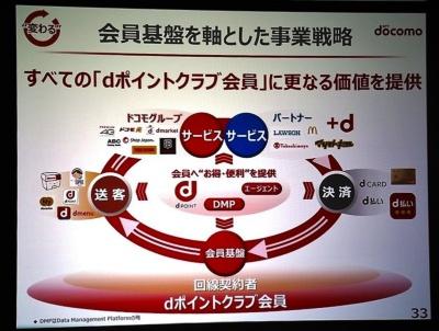 NTTドコモは、顧客基盤を従来の回線契約者からdポイントクラブ会員へ移行する方針。写真は2018年4月27日のNTTドコモ決算説明会より