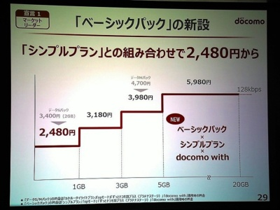 NTTドコモは2018年5月より、段階制の「ベーシックシェアパック」「ベーシックパック」を提供開始。基本料金を抑えたい層の流出を防ぐ狙いがある。写真は2018年4月27日のNTTドコモ決算説明会より