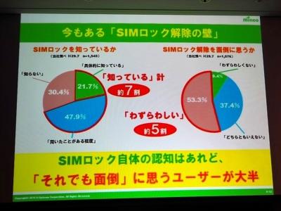 mineoがトリプルキャリアMVNOを目指したのは、SIMロック解除を煩わしいと感じるユーザーが多くいるためだという。写真は2018年7月23日の「mineo新サービス発表会」より