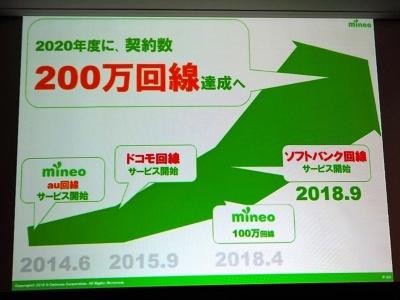 2018年4月に回線契約数100万件を達成したことから、mineoは次の目標を2020年度200万件達成としている。写真は2018年7月23日の「mineo新サービス発表会」より