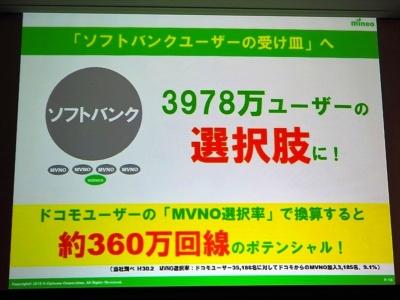 mineoは、ソフトバンクの回線契約数3978万件のうち、9.1%に当たる約360万件がMVNOに乗り換える可能性があるとみているが……。写真は2018年7月23日の「mineo新サービス発表会」より