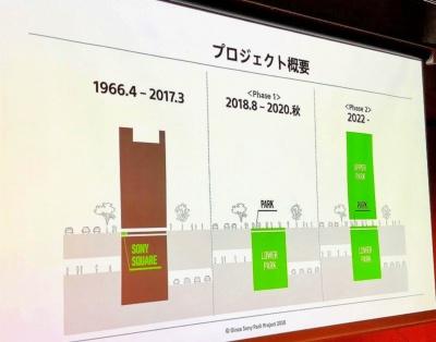 2022年には、公園というコンセプトはそのままに、地上に新しいソニービルが完成する予定