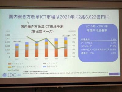 国内の働き方改革に関連したICT市場は伸びており、2021年に2兆6622億円に達すると試算