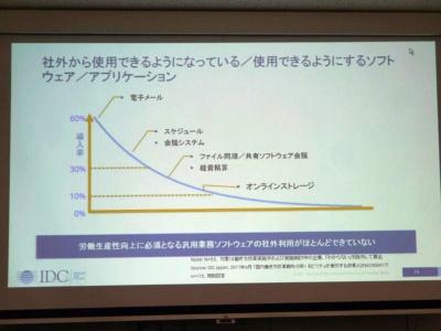 【約8割】社用PC持ち出し禁止 働き方改革に黄信号?(画像)