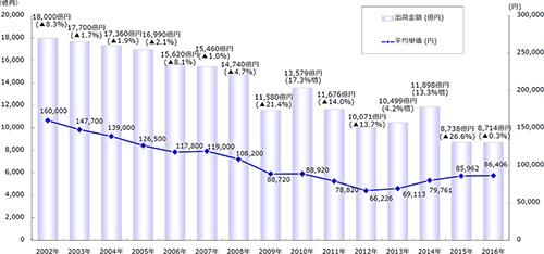 国内パソコン出荷金額と平均単価の推移