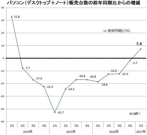 【7.4%増】それでも個人PC市場は復活していない(画像)
