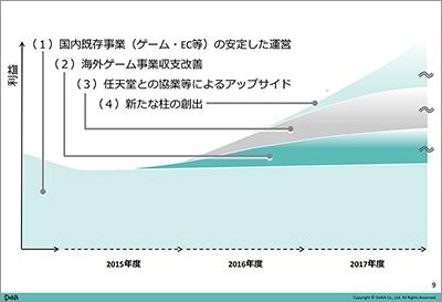 決算発表会資料で説明している事業拡大案<br>(出所:DeNA 2015年度第4四半期 業績のご報告P.9)