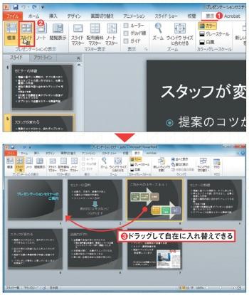 図2 「 表示」タブにある「スライド一覧」ボタンを押すと、すべてのスライドがサムネイル表示される(1、2)。スライドを見ながらドラッグして自在に入れ替えることができる(3)