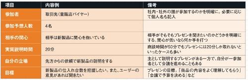 ●ターゲット選定表の記入例