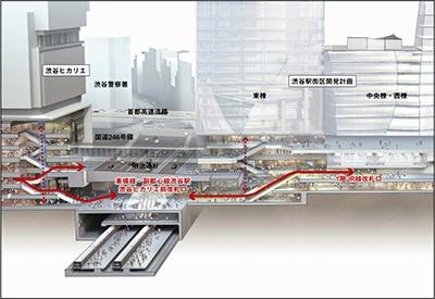 地下2階の東横線·東京メトロ副都心線コンコースから1階JR線改札と3階JR線·東京メトロ銀座線改札を縦につなぐ計画(提供:渋谷駅前エリアマネジメント協議会)