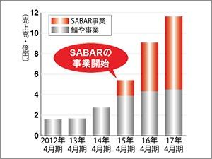 ■飲食店「SABAR」の開始で加速