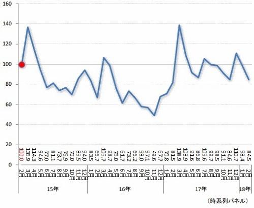 データ通信端末市場は2016年にかけては縮小傾向にあったが、17年に入ると一転して回復に向かい、ここ1年近くの指数は100前後で推移している(「BCNランキング」調べ)