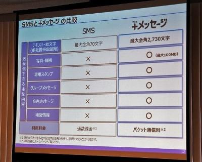 SMSと+メッセージとの比較。機能面だけでなく、料金面でも1通当たりの課金から、送信したデータの容量に応じた料金体系となり、より安価にやり取りができるようになた