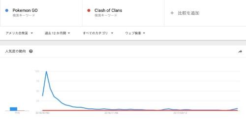 米国で「Pokemon GO」(青)と「Clash of Clans」(赤)が1年間検索された量を比較(図7)