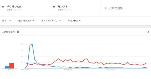 日本で「ポケモンGO」(青)と「モンスト」(赤)が1年間検索された量を比較(図8)