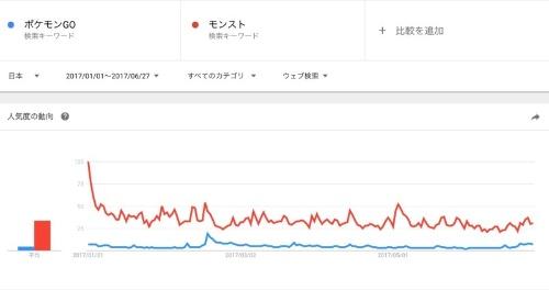 2017年での日本での検索量を比較(図10)