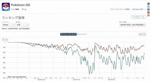 ポケモンGOアプリ・ダウンロード数ランキング推移(図1)